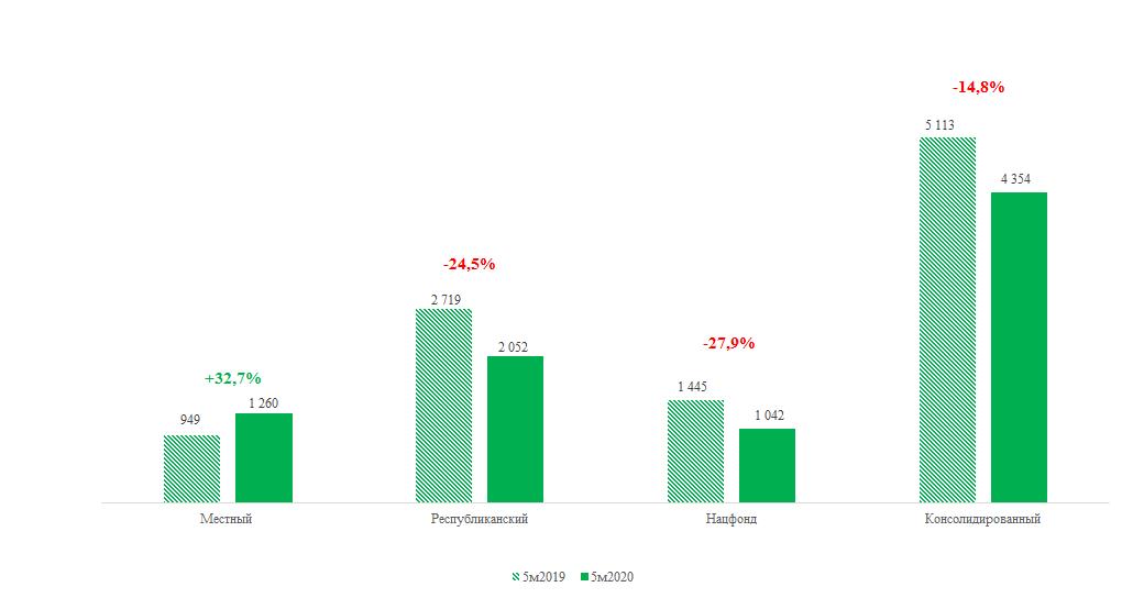 Налоговые поступления снизились на 14,8% 348717 - Kapital.kz