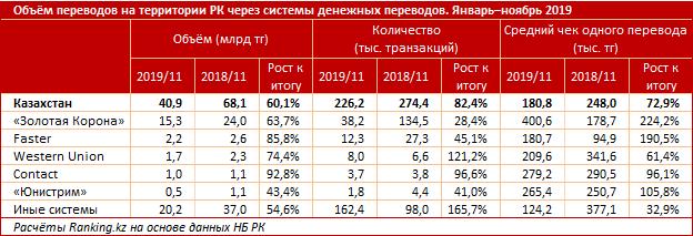 Системы денежных переводов «теряют» рынок 179344 - Kapital.kz