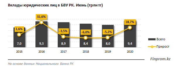 Интерес бизнеса к банковским вкладам растет 399486 - Kapital.kz
