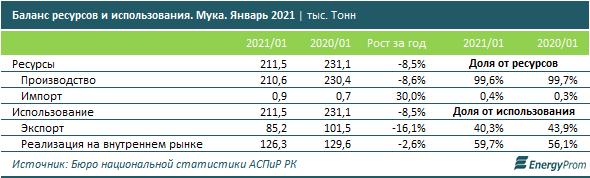 За два месяца в стране произвели более 516 тысяч тонн муки  691242 - Kapital.kz