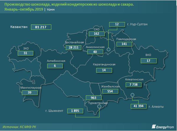 Производство кондитерских изделий из шоколада и сахара упало на 6% 131721 - Kapital.kz