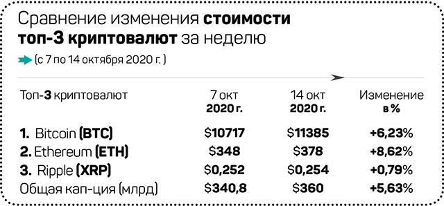 Что произошло на рынке криптовалют за семь дней 463407 - Kapital.kz