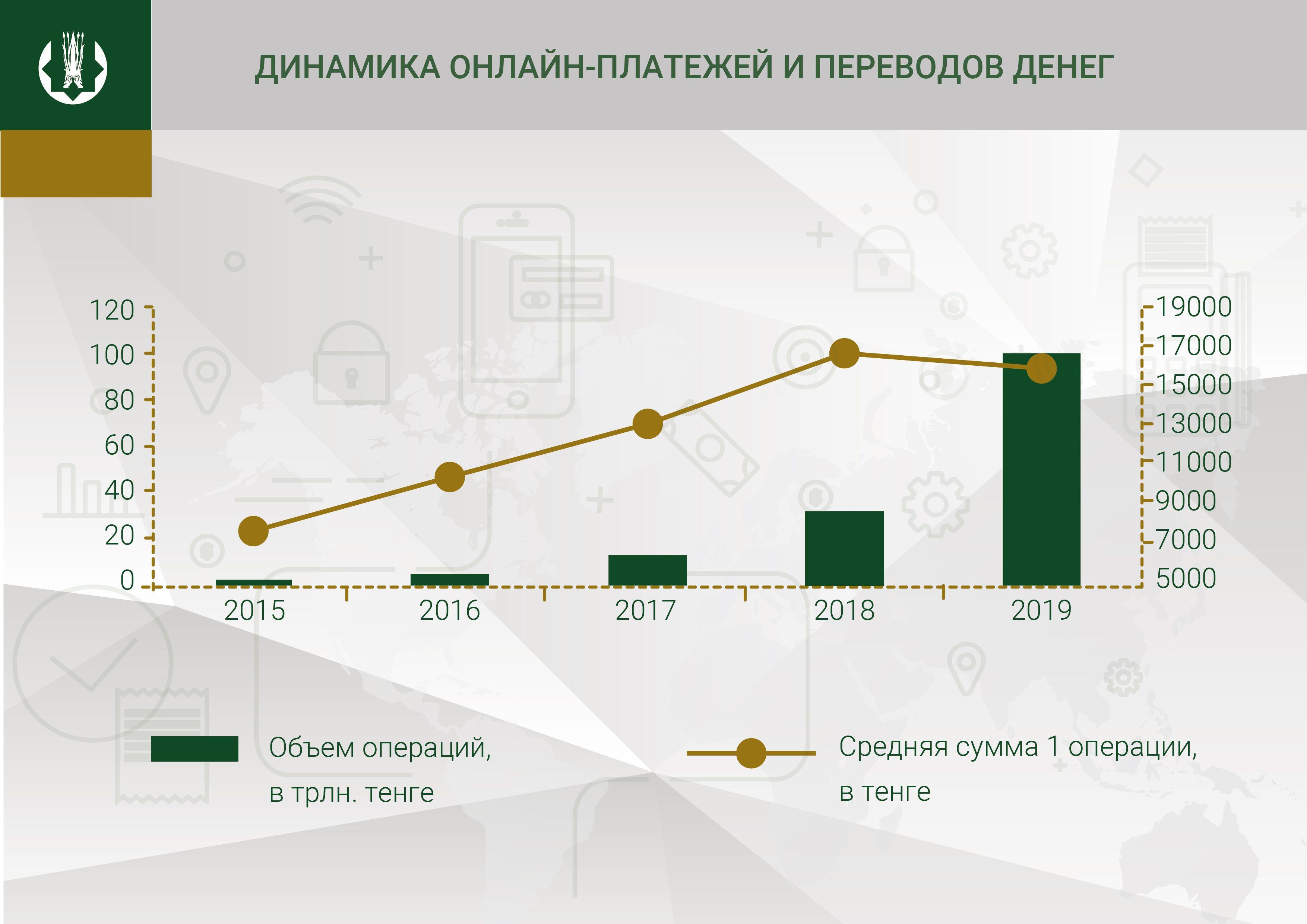 Объем платежей по картам за год превысил 30 трлн тенге 222156 - Kapital.kz