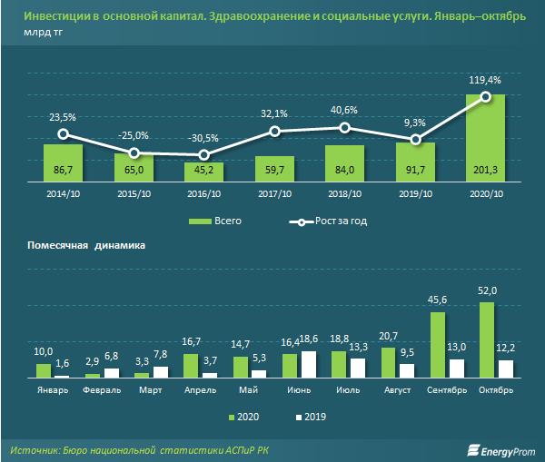 За 10 месяцев в сферу здравоохранения вложили 201 млрд тенге 532056 - Kapital.kz