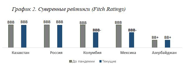 О чем говорят суверенные рейтинги? 464809 - Kapital.kz