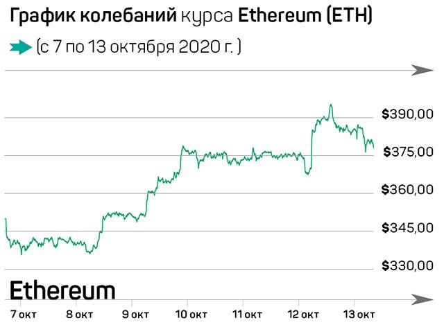 Что произошло на рынке криптовалют за семь дней 463416 - Kapital.kz
