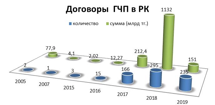 За все время заключено 717 договоров ГЧП  160506 - Kapital.kz