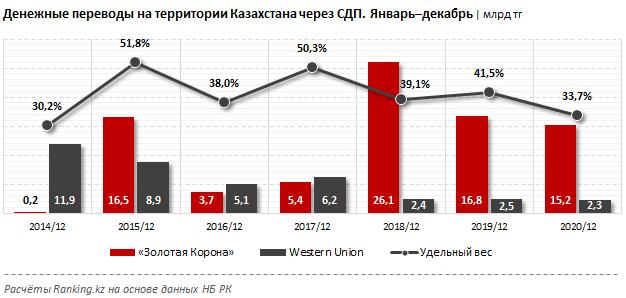 Объем денежных переводов в Казахстане вырос на 12% за год 626144 - Kapital.kz