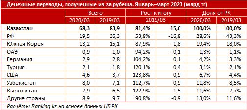 Объем денежных переводов в Казахстан сократился 315723 - Kapital.kz