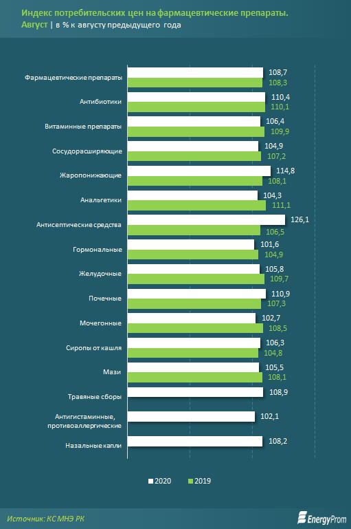 Фармацевтические компании нарастили производство на 34% за год 446295 - Kapital.kz