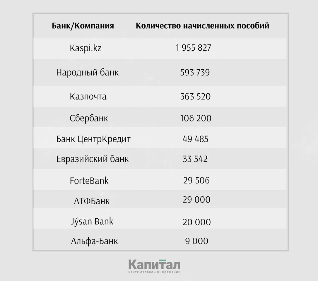 Источник: Данные банков и Казпочты