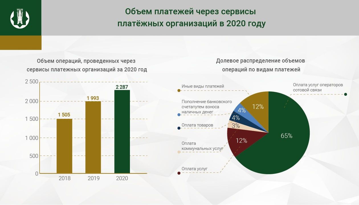 За год через сервисы платежных организаций провели 2,3 трлн тенге 641446 - Kapital.kz