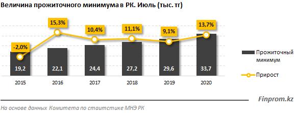 Прожиточный минимум за месяц сократился на 0,8% 386452 - Kapital.kz