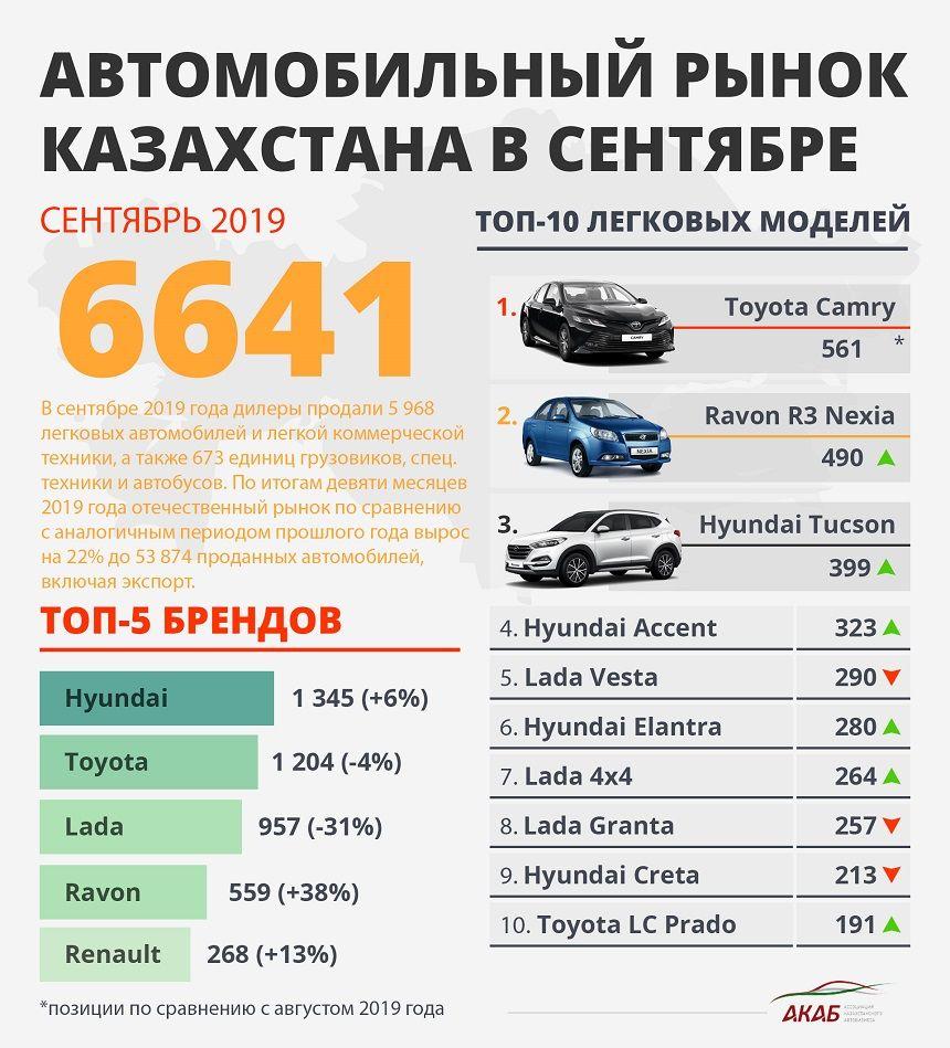 «Умная» Toyota и самая массовая Lamborghini 96612 - Kapital.kz