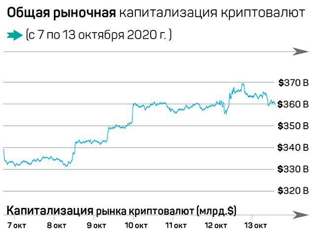 Что произошло на рынке криптовалют за семь дней 463409 - Kapital.kz