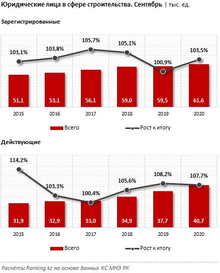Почти половина действующих стройкомпаний временно неактивна 470295 - Kapital.kz