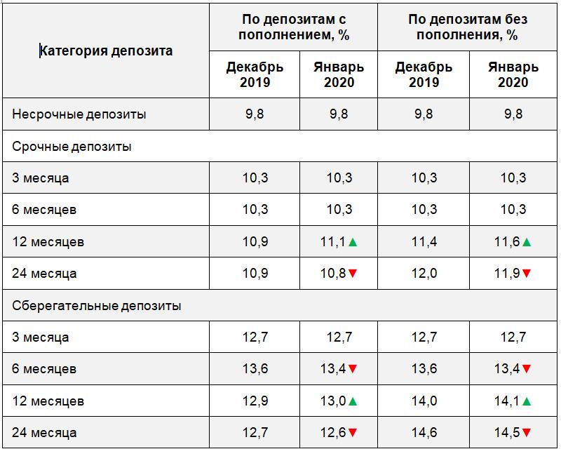 В январе ставка по годовым сберегательным депозитам достигнет 14,1% 132585 - Kapital.kz