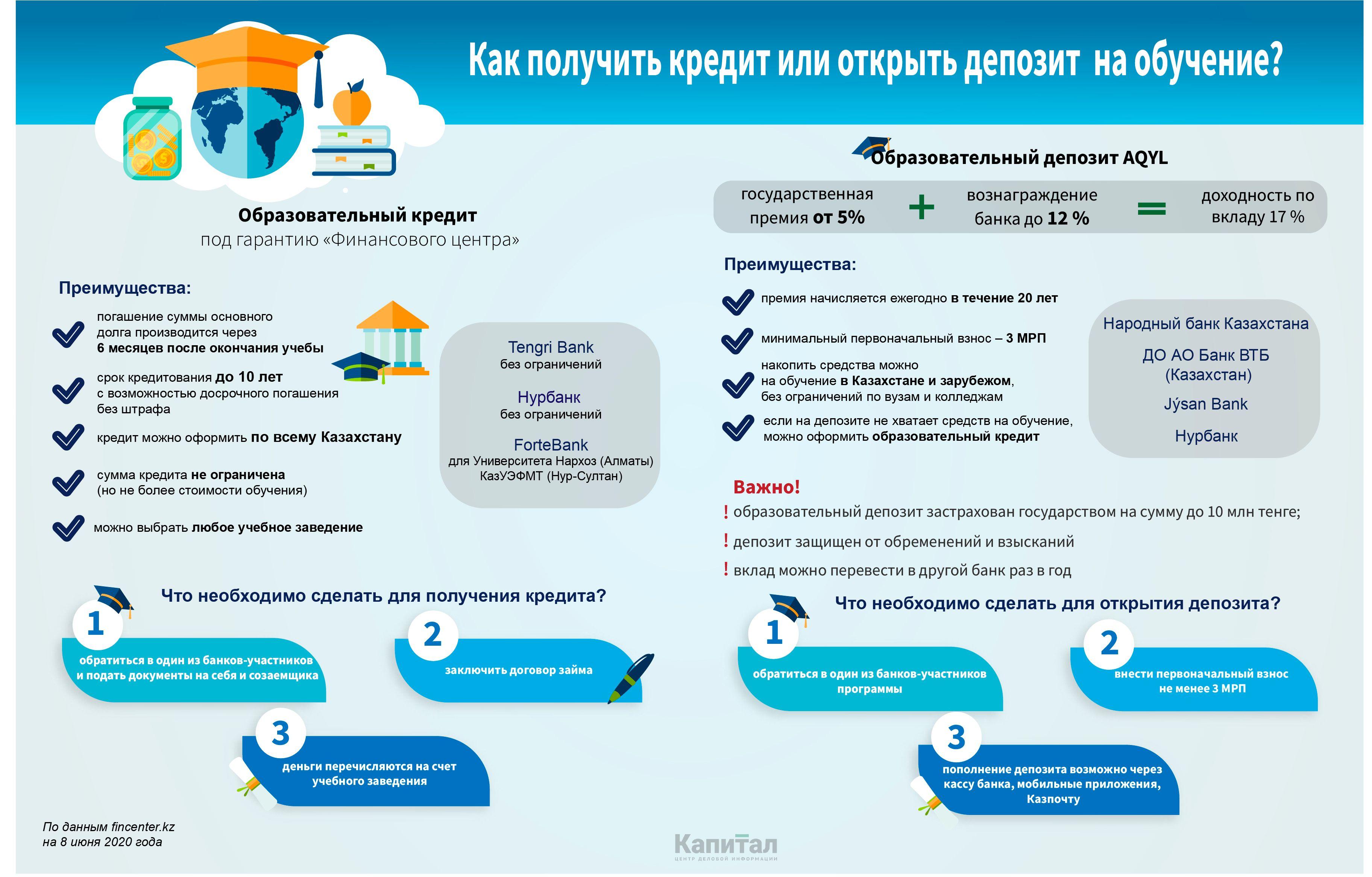 Как получить кредит на образование? 330268 - Kapital.kz