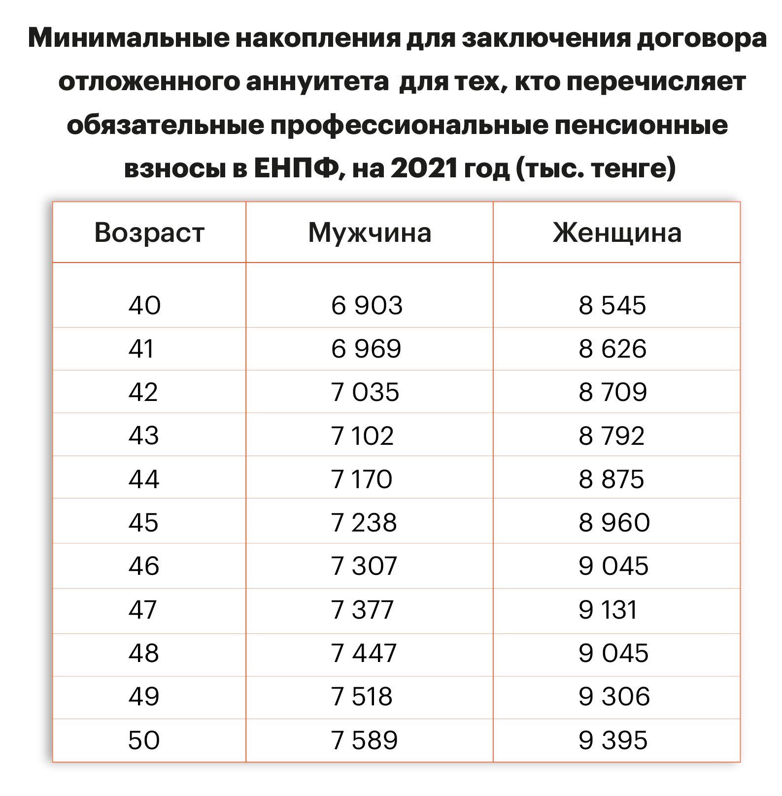 Как раньше срока снять пенсионные накопления?  582636 - Kapital.kz