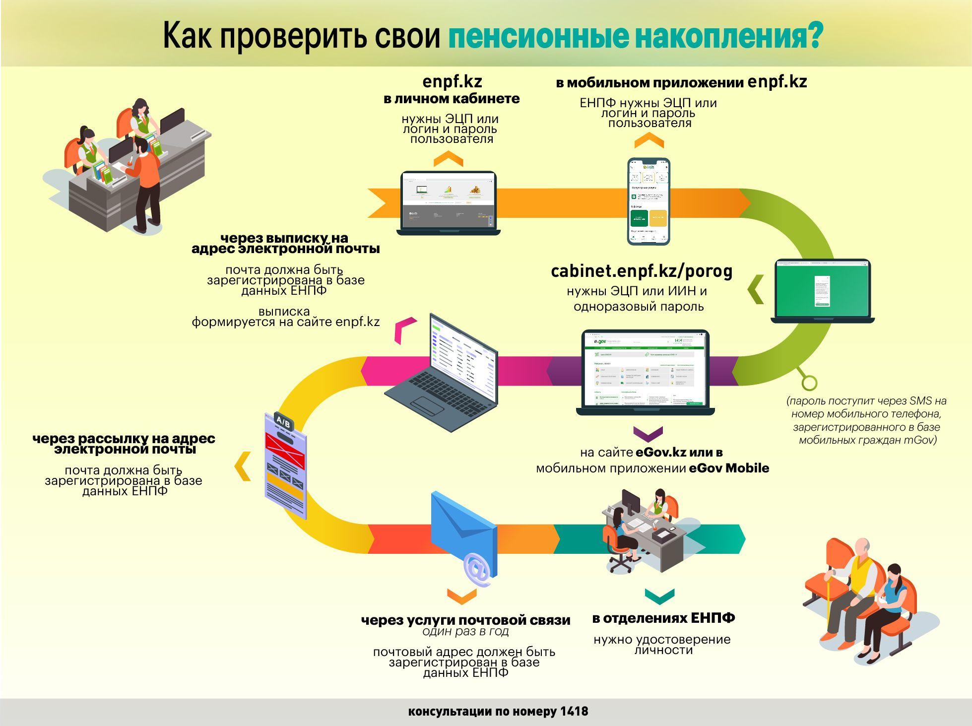 Как проверить свои пенсионные накопления? 570709 - Kapital.kz