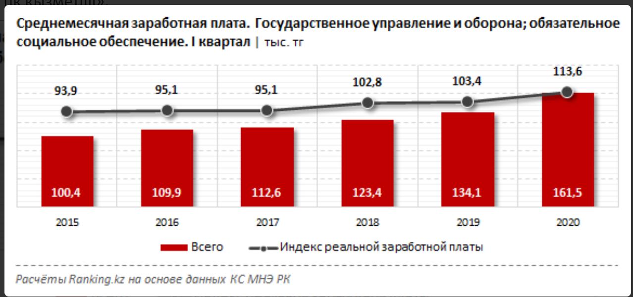 Зарплаты некоторых госслужащих выросли за год на 20% 351474 - Kapital.kz