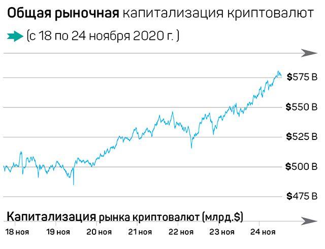 Золотая лихорадка на рынке криптовалют 511436 - Kapital.kz