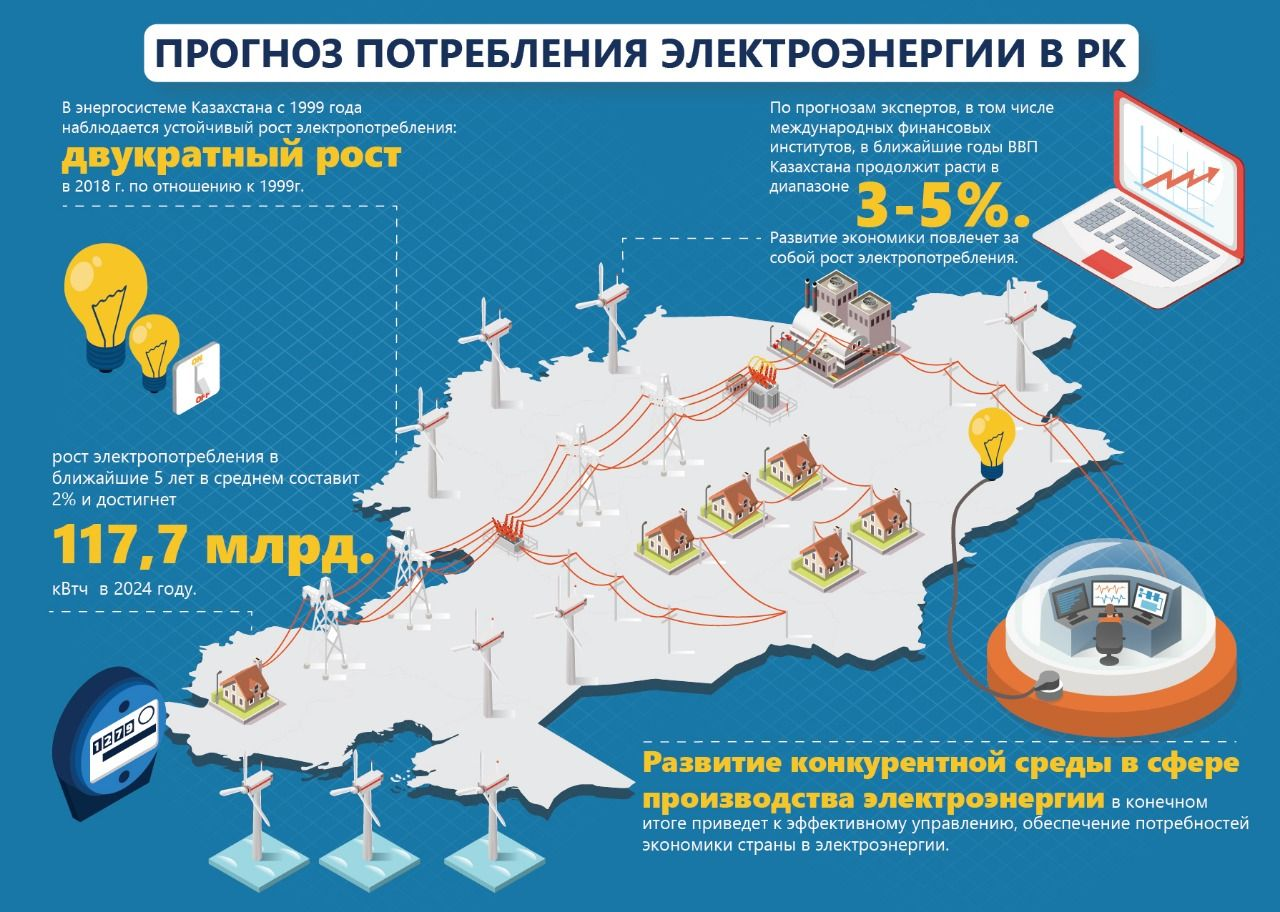 Электроэнергетическая отрасль: состояние и перспективы развития  145375 - Kapital.kz