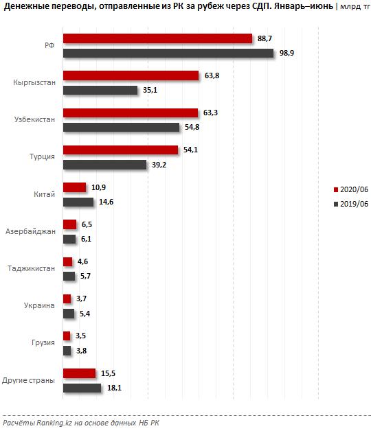 В июне из Казахстана за рубеж отправили рекордные 92,8 млрд тенге 389563 - Kapital.kz