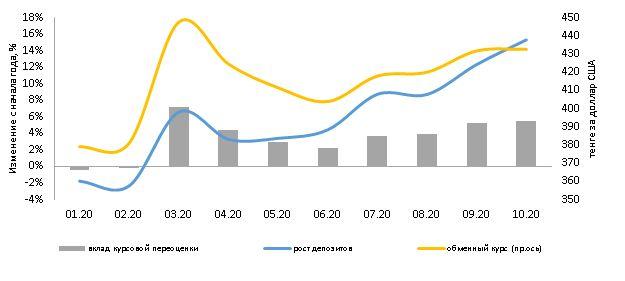 Долларизация депозитов снизилась до 40,8% 513907 - Kapital.kz