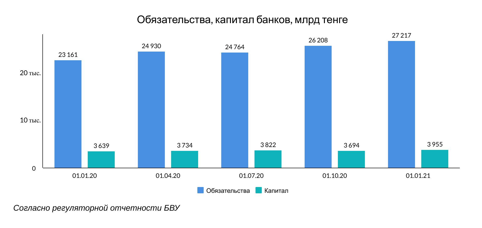 Банки Казахстана продолжают наращивать запасы ликвидности 595663 - Kapital.kz