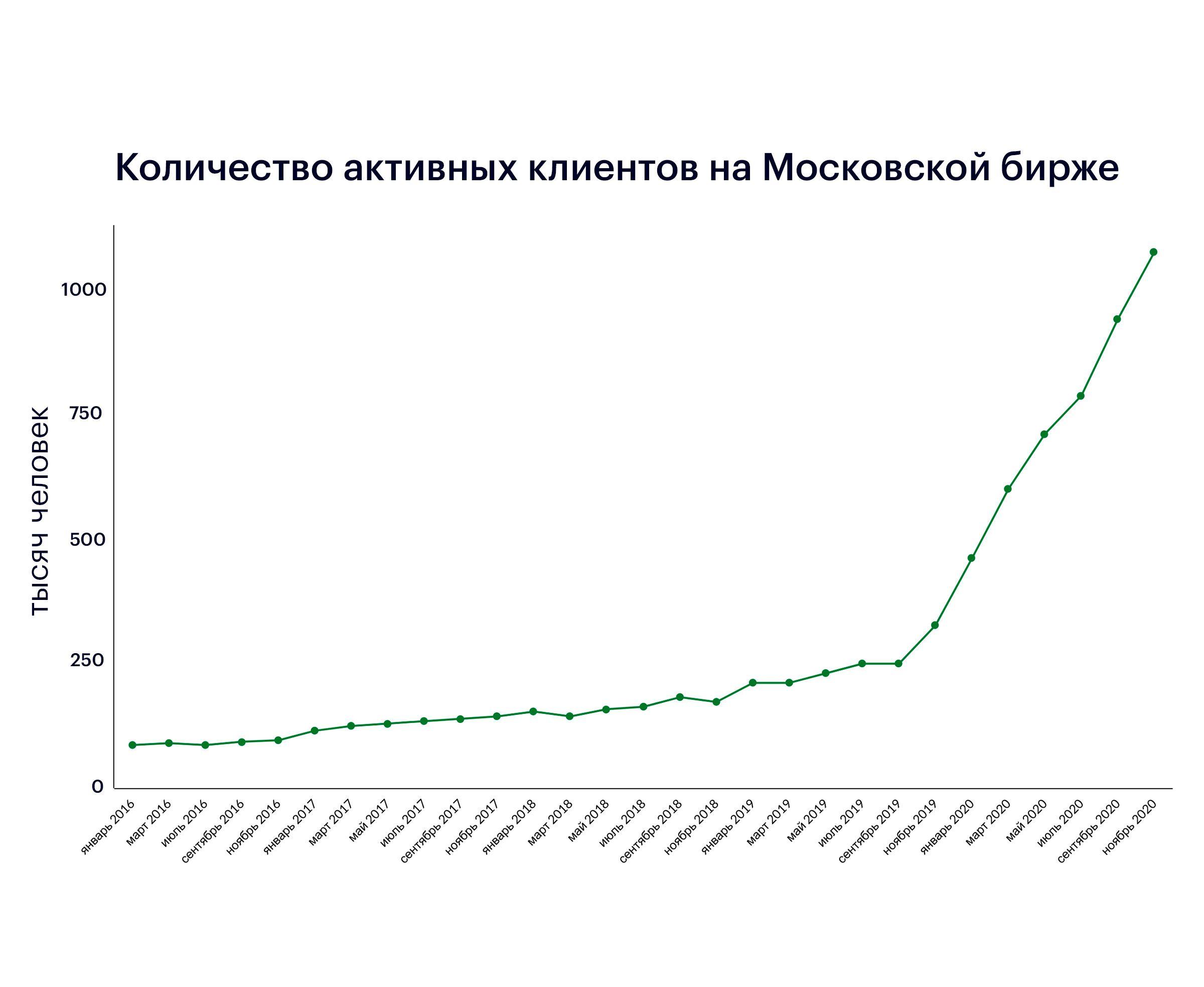 Ренессанс фондового рынка 487793 - Kapital.kz