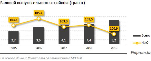 Туркестанская область — лидер по количеству предприятий АПК 189513 - Kapital.kz