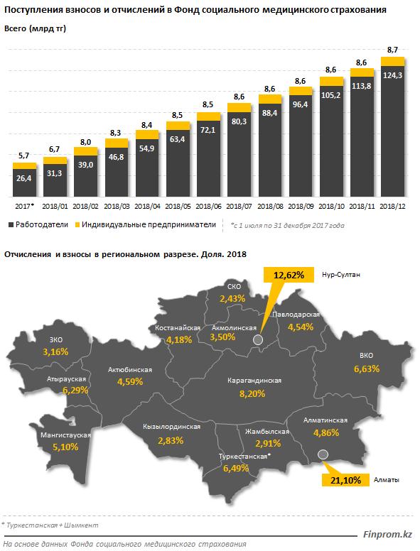 Объем услуг в сфере здравоохранения вырос на 17% 123072 - Kapital.kz