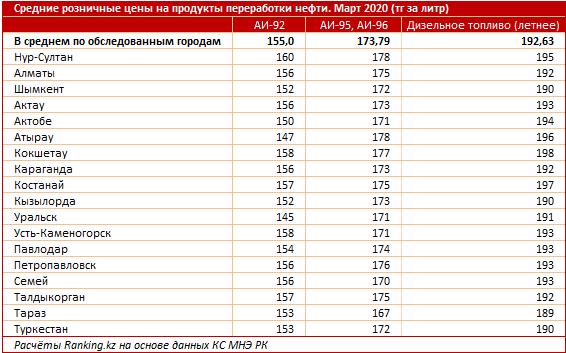 Казахстан входит в топ-15 стран с дешевым бензином 274360 - Kapital.kz