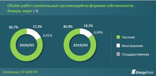Объем строительных работ за три месяца превысил 456 млрд тенге 277578 - Kapital.kz