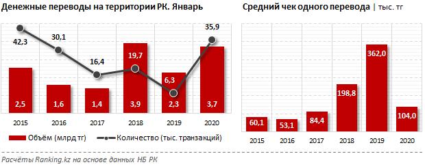 За месяц казахстанцы перевели внутри страны 3,7 млрд тенге 220365 - Kapital.kz