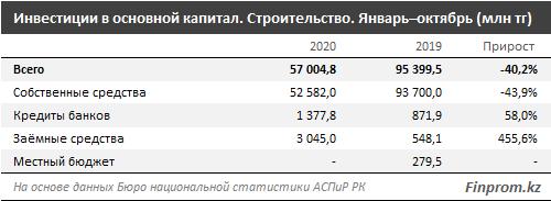 Инвестиции в строительной сфере составили 57 млрд тенге 504629 - Kapital.kz