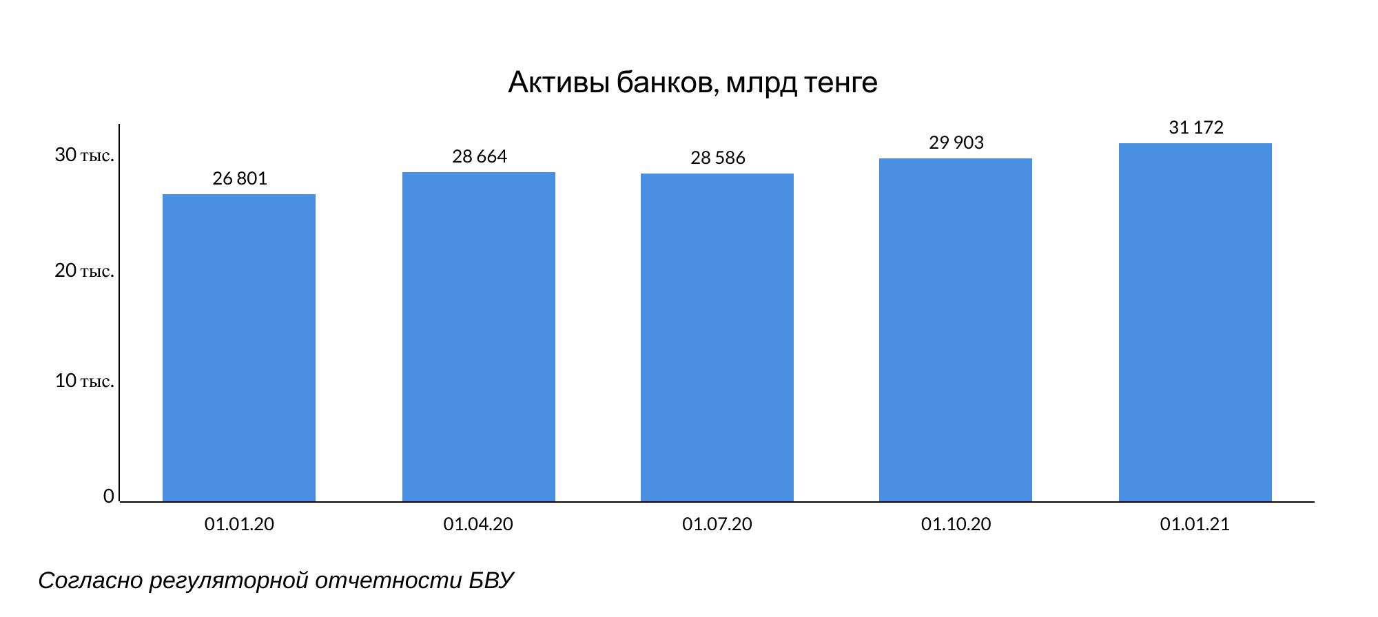 Банки Казахстана продолжают наращивать запасы ликвидности 595645 - Kapital.kz