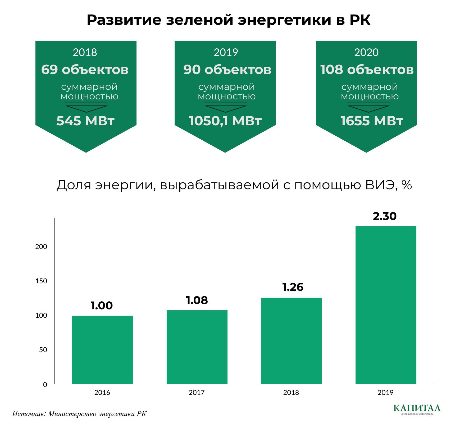 Ветряные станции генерируют 45% электроэнергии ВИЭ 330480 - Kapital.kz