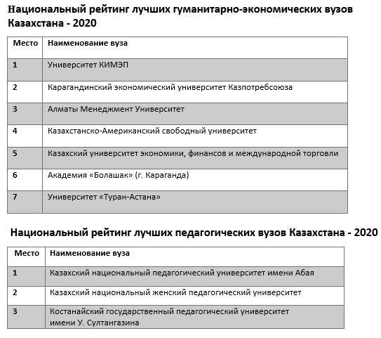 Опубликован национальный рейтинг лучших вузов Казахстана 324761 - Kapital.kz