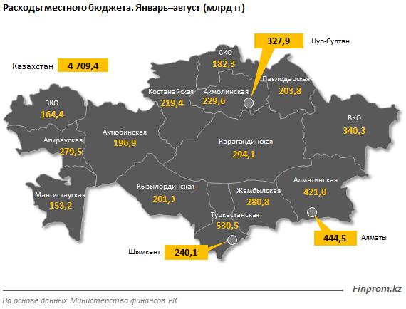 Расходы местных бюджетов выросли на 36% за год  466852 - Kapital.kz