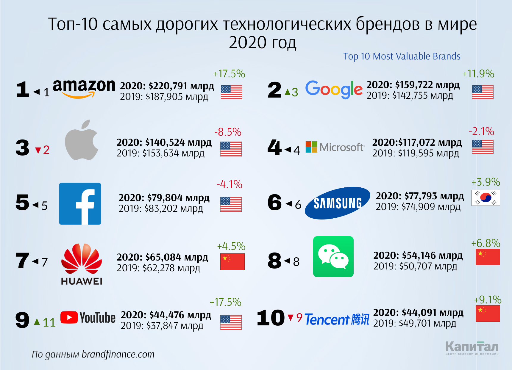Названы самые дорогие технологические бренды в мире 316662 - Kapital.kz