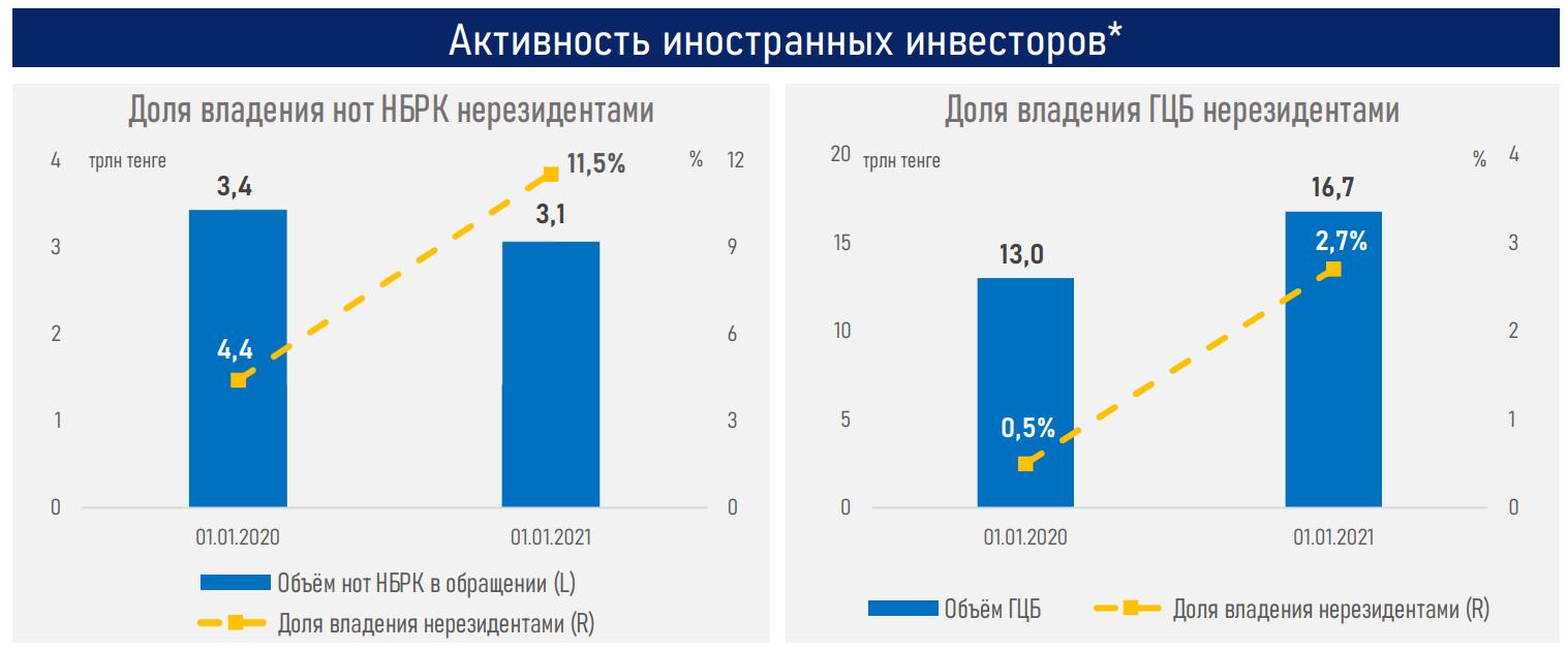 Индекс KASE достиг 13-летнего максимума - АФК 560479 - Kapital.kz