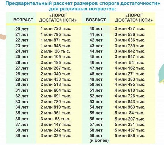 Изменен порог достаточности для снятия пенсионных денег 554642 - Kapital.kz