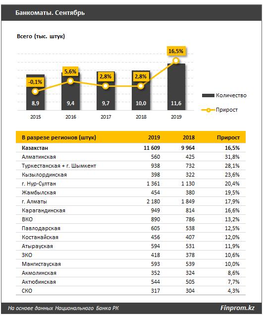 Банки расширяют банкоматную сеть 116459 - Kapital.kz