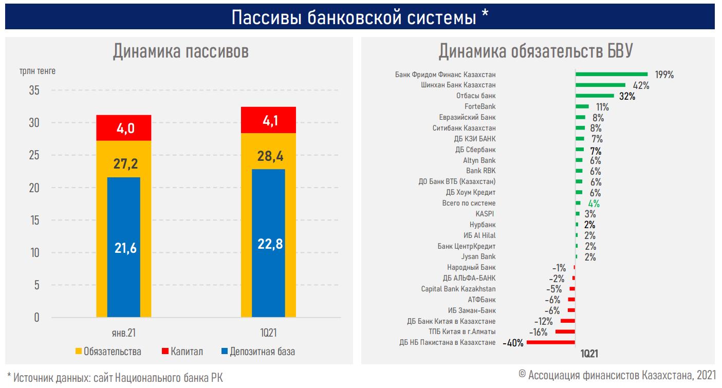 Восстановление темпов кредитования будет зависеть от роста экономики - АФК 739255 - Kapital.kz