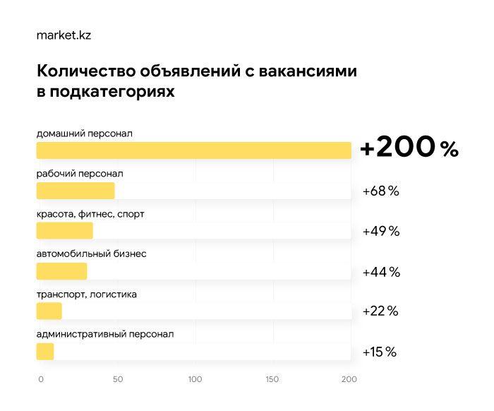 Каких сотрудников ищет МСБ в Нур-Султане и Алматы 327502 - Kapital.kz