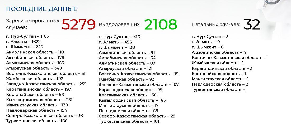 Выявлено 39 новых случаев COVID-19 305158 - Kapital.kz