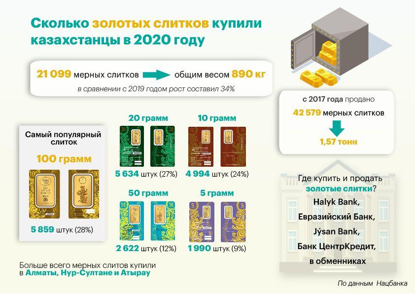 Сколько золотых слитков купили казахстанцы в 2020 году 572152 - Kapital.kz
