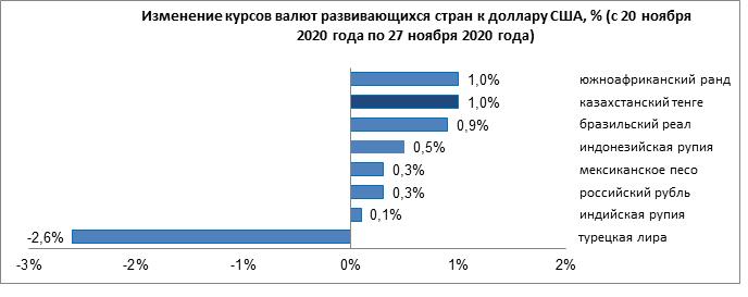 Лира ослабла, тенге, рубль и рупия укрепились 516628 - Kapital.kz
